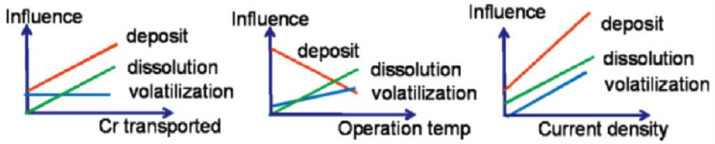 Influence of operating conditions